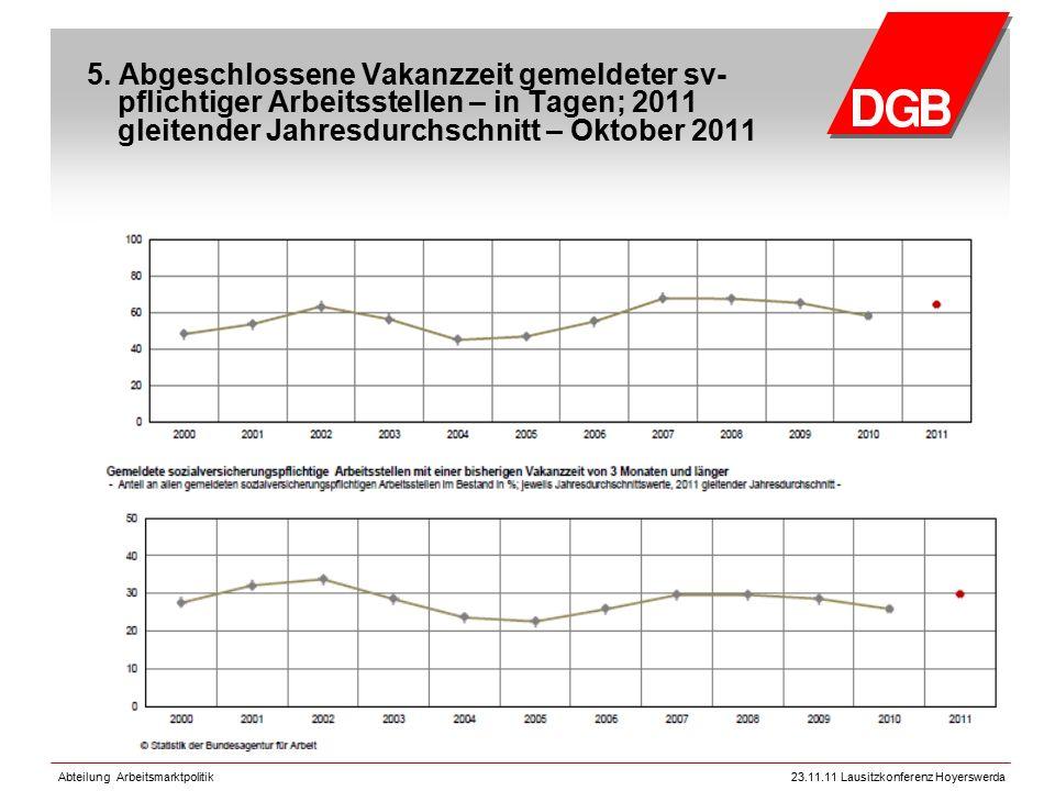 Abteilung Arbeitsmarktpolitik23.11.11 Lausitzkonferenz Hoyerswerda 5. Abgeschlossene Vakanzzeit gemeldeter sv- pflichtiger Arbeitsstellen – in Tagen;