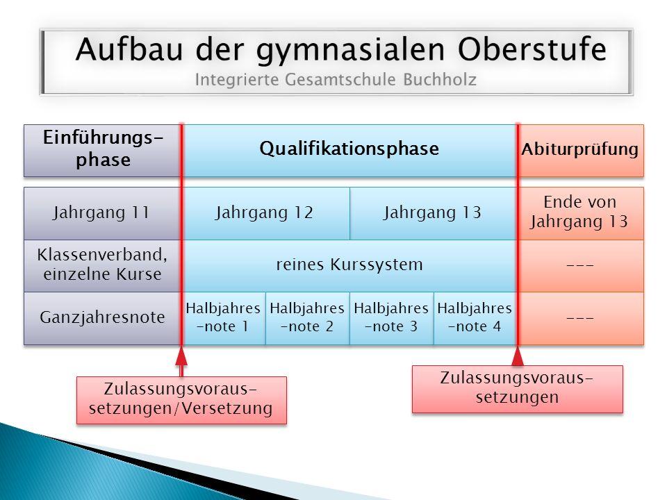 Qualifikationsphase Jahrgang 13 Zulassungsvoraus- setzungen/Versetzung Zulassungsvoraus- setzungen Einführungs- phase Abiturprüfung Jahrgang 11 Jahrga