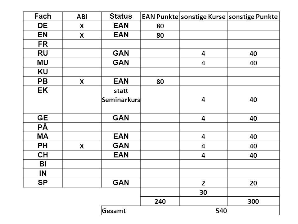 Fach ABI Status EAN Punktesonstige Kursesonstige Punkte DE X EAN 80 EN X EAN 80 FR RU GAN 4 40 MU GAN 4 40 KU PB X EAN 80 EK statt Seminarkurs 440 GE