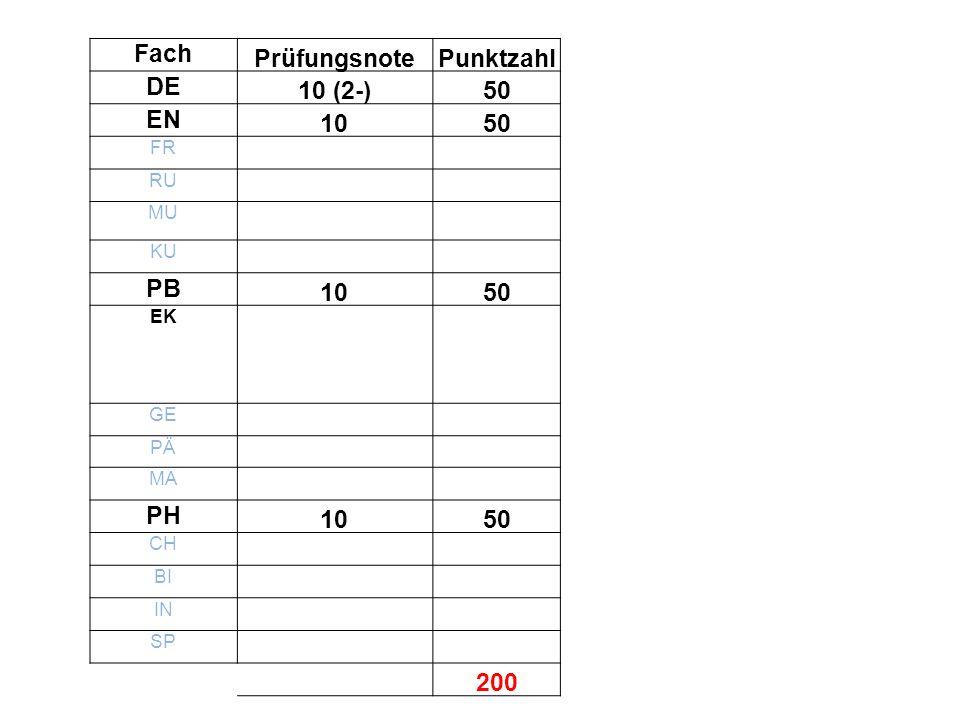 Fach PrüfungsnotePunktzahl DE 10 (2-)50 EN 1050 FR RU MU KU PB 1050 EK GE PÄ MA PH 1050 CH BI IN SP 200