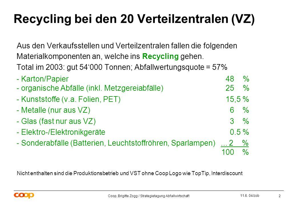 Coop, Brigitte Zogg / Strategietagung Abfallwirtschaft2 11.6.