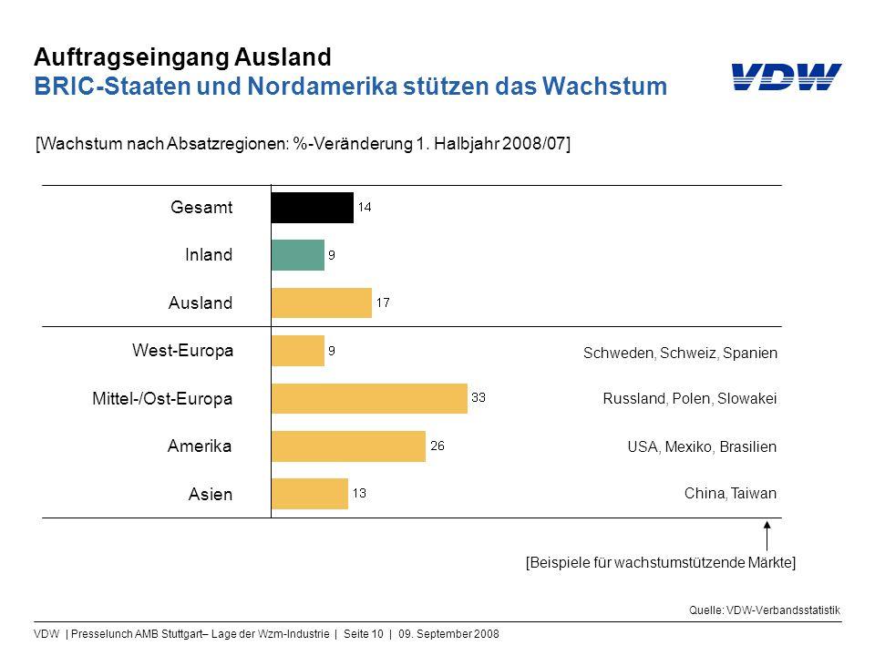 VDW | Presselunch AMB Stuttgart– Lage der Wzm-Industrie | Seite 10 | 09. September 2008 Auftragseingang Ausland BRIC-Staaten und Nordamerika stützen d