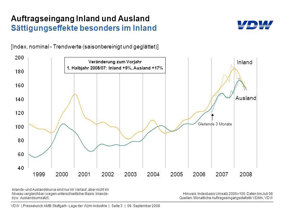 VDW | Presselunch AMB Stuttgart– Lage der Wzm-Industrie | Seite 3 | 09. September 2008 Auftragseingang Inland und Ausland Sättigungseffekte besonders