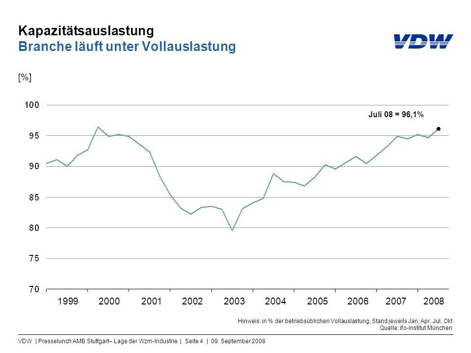 VDW | Presselunch AMB Stuttgart– Lage der Wzm-Industrie | Seite 4 | 09. September 2008 Kapazitätsauslastung Branche läuft unter Vollauslastung Hinweis