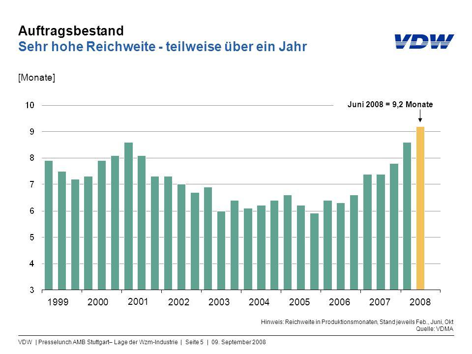 VDW | Presselunch AMB Stuttgart– Lage der Wzm-Industrie | Seite 5 | 09. September 2008 Auftragsbestand Sehr hohe Reichweite - teilweise über ein Jahr
