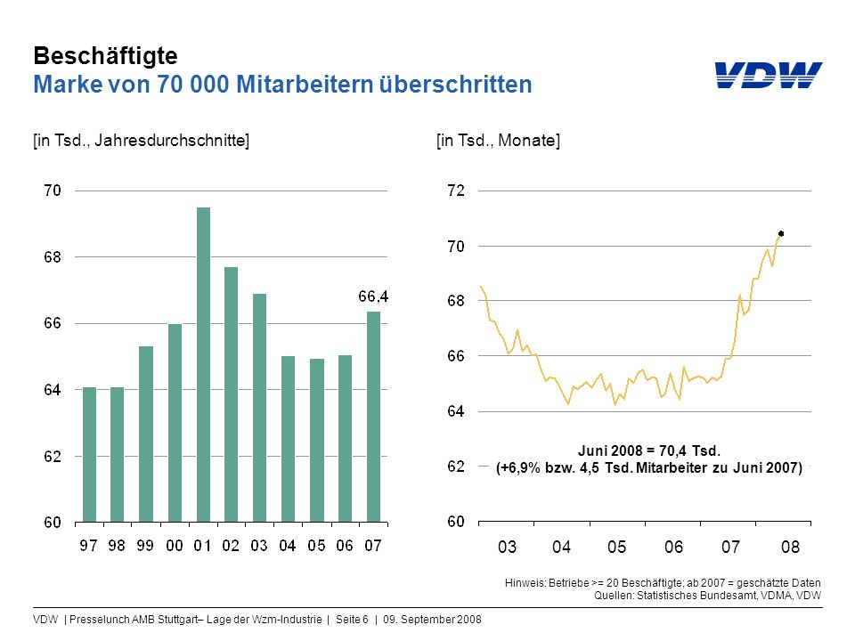 VDW | Presselunch AMB Stuttgart– Lage der Wzm-Industrie | Seite 6 | 09. September 2008 Beschäftigte Marke von 70 000 Mitarbeitern überschritten [in Ts