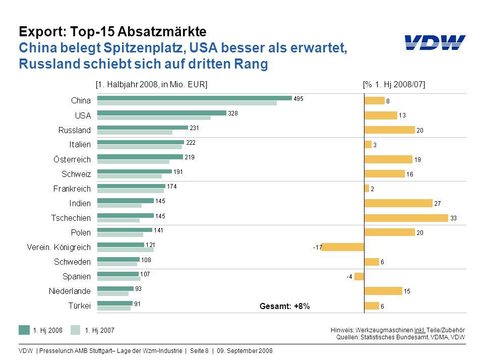 VDW | Presselunch AMB Stuttgart– Lage der Wzm-Industrie | Seite 8 | 09. September 2008 Export: Top-15 Absatzmärkte China belegt Spitzenplatz, USA bess