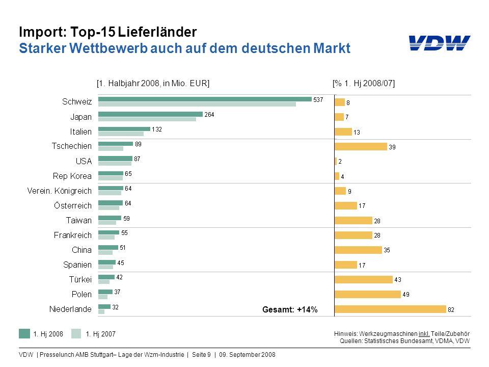 VDW | Presselunch AMB Stuttgart– Lage der Wzm-Industrie | Seite 9 | 09. September 2008 Import: Top-15 Lieferländer Starker Wettbewerb auch auf dem deu