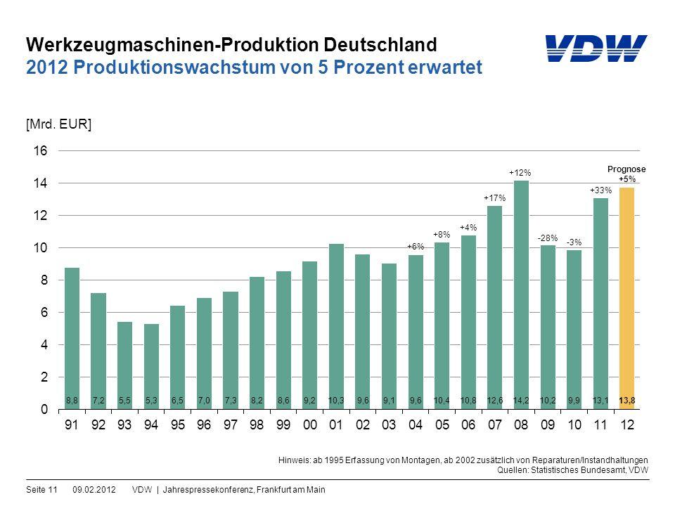 Werkzeugmaschinen-Produktion Deutschland 09.02.2012VDW | Jahrespressekonferenz, Frankfurt am MainSeite 11 2012 Produktionswachstum von 5 Prozent erwartet [Mrd.