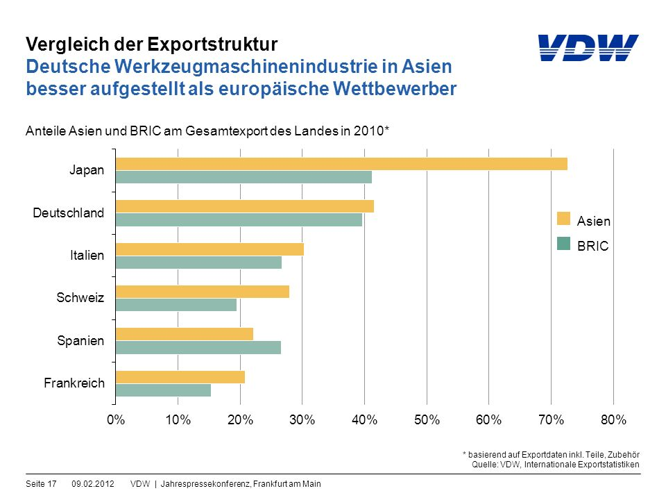 Vergleich der Exportstruktur 09.02.2012VDW | Jahrespressekonferenz, Frankfurt am MainSeite 17 Deutsche Werkzeugmaschinenindustrie in Asien besser aufgestellt als europäische Wettbewerber Anteile Asien und BRIC am Gesamtexport des Landes in 2010* * basierend auf Exportdaten inkl.