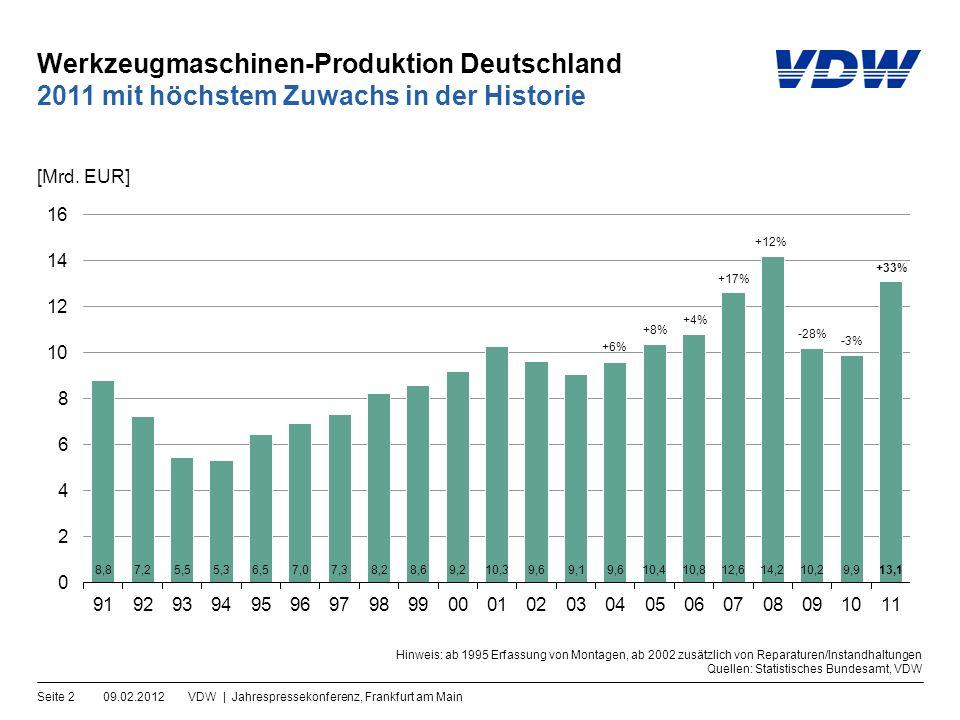 Werkzeugmaschinen-Produktion Deutschland 09.02.2012VDW | Jahrespressekonferenz, Frankfurt am MainSeite 2 2011 mit höchstem Zuwachs in der Historie [Mrd.