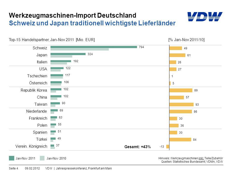 Werkzeugmaschinen-Import Deutschland 09.02.2012VDW | Jahrespressekonferenz, Frankfurt am MainSeite 4 Schweiz und Japan traditionell wichtigste Lieferländer Gesamt: +43% Hinweis: Werkzeugmaschinen inkl.