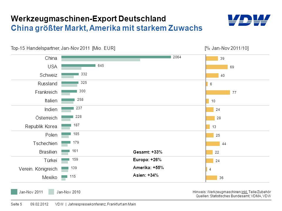 Werkzeugmaschinen-Export Deutschland 09.02.2012VDW | Jahrespressekonferenz, Frankfurt am MainSeite 16 Absatzmärkte verschieben sich nach Asien Exporte in die Triade [%-Anteile am Gesamtexport] Hinweis: 2011 = vorläufig Quellen: Statistisches Bundesamt, VDW Europa: 42,4%Asien: 41,6%Amerika: 14,6% Exportanteile 2011