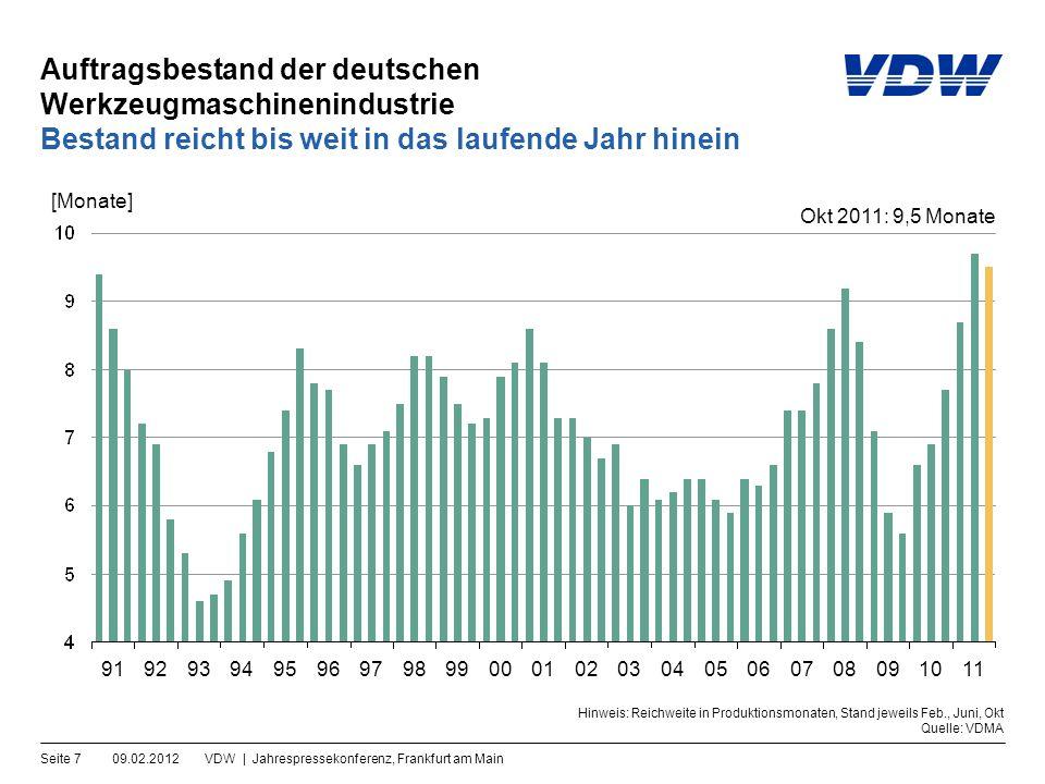 Beschäftigte in der deutschen Werkzeugmaschinenindustrie 09.02.2012VDW | Jahrespressekonferenz, Frankfurt am MainSeite 8 Aufbau zieht nach Jahresdurchschnitte [in Tsd.]Monatliche Entwicklung [in Tsd.] Hinweis: Betriebe >= 20 Beschäftigte; ab 2007 = geschätzte Daten Quellen: Statistisches Bundesamt, VDMA, VDW 030405060708 Nov 2011 = 67,8 Tsd.