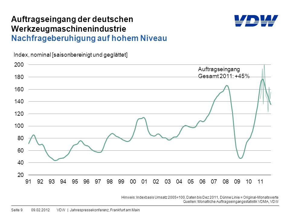 Auftragseingang der deutschen Werkzeugmaschinenindustrie 09.02.2012VDW | Jahrespressekonferenz, Frankfurt am MainSeite 10 Inland und Ausland wachsen im Gleichschritt Hinweis: Indexbasis Umsatz 2005=100, Daten bis Dez 2011 Quellen: Monatliche Auftragseingangsstatistik VDMA, VDW Index, nominal [saisonbereinigt und geglättet] Ausland 2011: +45% Inland 2011: +46%