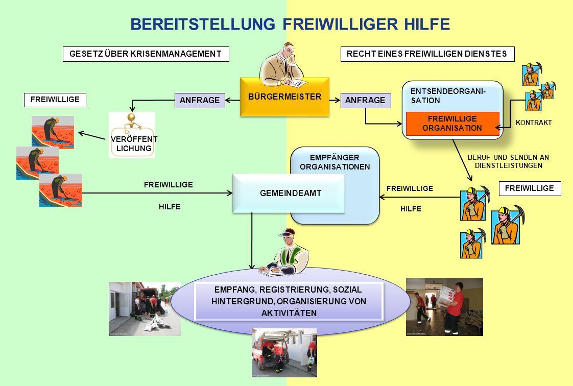 BEREITSTELLUNG FREIWILLIGER HILFE GESETZ ÜBER KRISENMANAGEMENTRECHT EINES FREIWILLIGEN DIENSTES ANFRAGE BÜRGERMEISTER VERÖFFENT LICHUNG FREIWILLIGE ENTSENDEORGANI- SATION FREIWILLIGE ORGANISATION EMPFÄNGER ORGANISATIONEN GEMEINDEAMT KONTRAKT BERUF UND SENDEN AN DIENSTLEISTUNGEN FREIWILLIGE HILFE FREIWILLIGE HILFE FREIWILLIGE EMPFANG, REGISTRIERUNG, SOZIAL HINTERGRUND, ORGANISIERUNG VON AKTIVITÄTEN EMPFANG, REGISTRIERUNG, SOZIAL HINTERGRUND, ORGANISIERUNG VON AKTIVITÄTEN