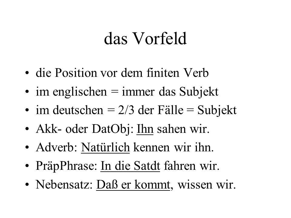 das Vorfeld die Position vor dem finiten Verb im englischen = immer das Subjekt im deutschen = 2/3 der Fälle = Subjekt Akk- oder DatObj: Ihn sahen wir.