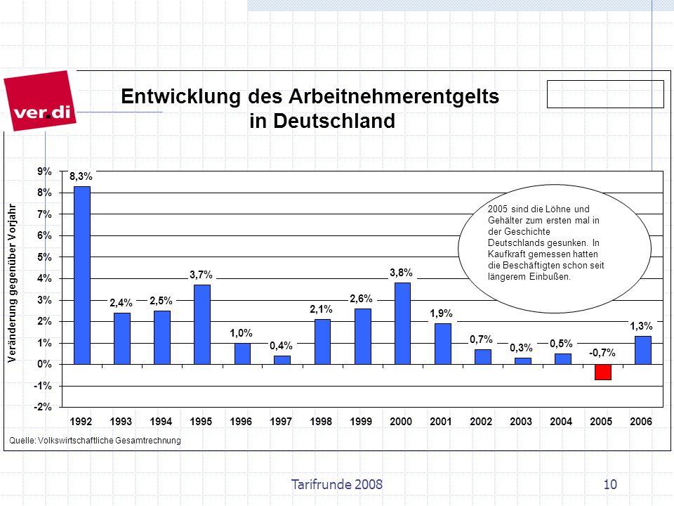Abbau des Sozialstaats Anteil von Staat und Sozial- versicherungen am Bruttoinlandsprodukt