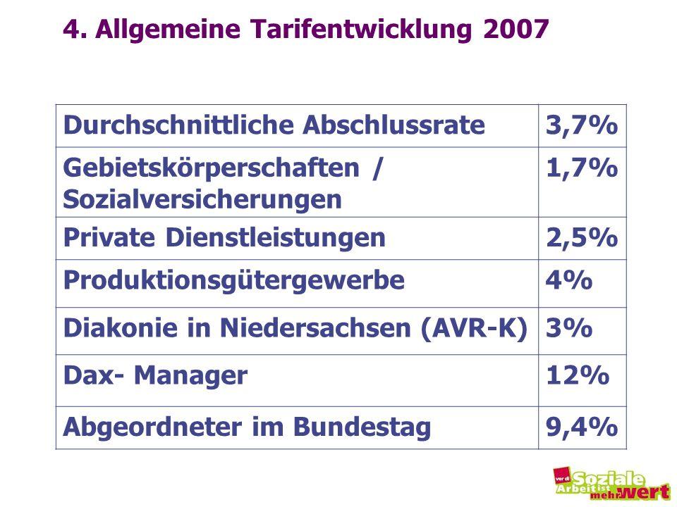 4. Allgemeine Tarifentwicklung 2007 Durchschnittliche Abschlussrate3,7% Gebietskörperschaften / Sozialversicherungen 1,7% Private Dienstleistungen2,5%
