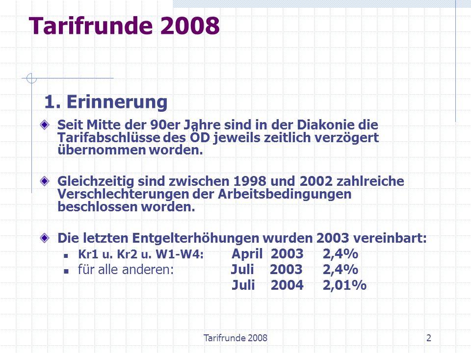 2 Seit Mitte der 90er Jahre sind in der Diakonie die Tarifabschlüsse des ÖD jeweils zeitlich verzögert übernommen worden. Gleichzeitig sind zwischen 1