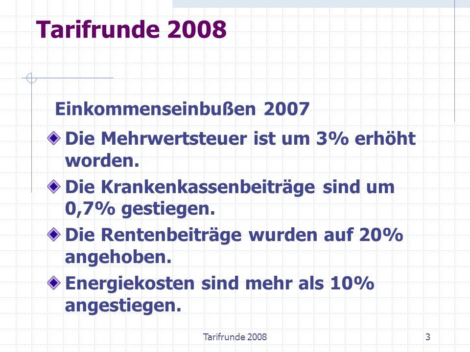 Preissteigerungen seit 2005 Preissteigerung: 20052% 20061,7% 20072,2% 20082,0% Tarifrunde 2008