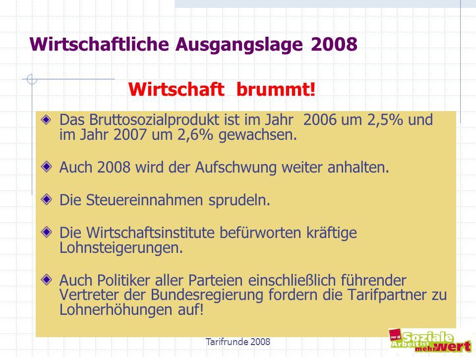 Tarifrunde 20086 Wirtschaftliche Ausgangslage 2008 Wirtschaft brummt! Das Bruttosozialprodukt ist im Jahr 2006 um 2,5% und im Jahr 2007 um 2,6% gewach
