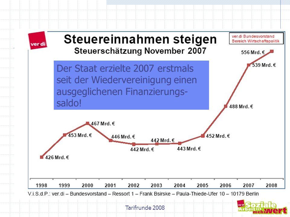 8 Der Staat erzielte 2007 erstmals seit der Wiedervereinigung einen ausgeglichenen Finanzierungs- saldo!
