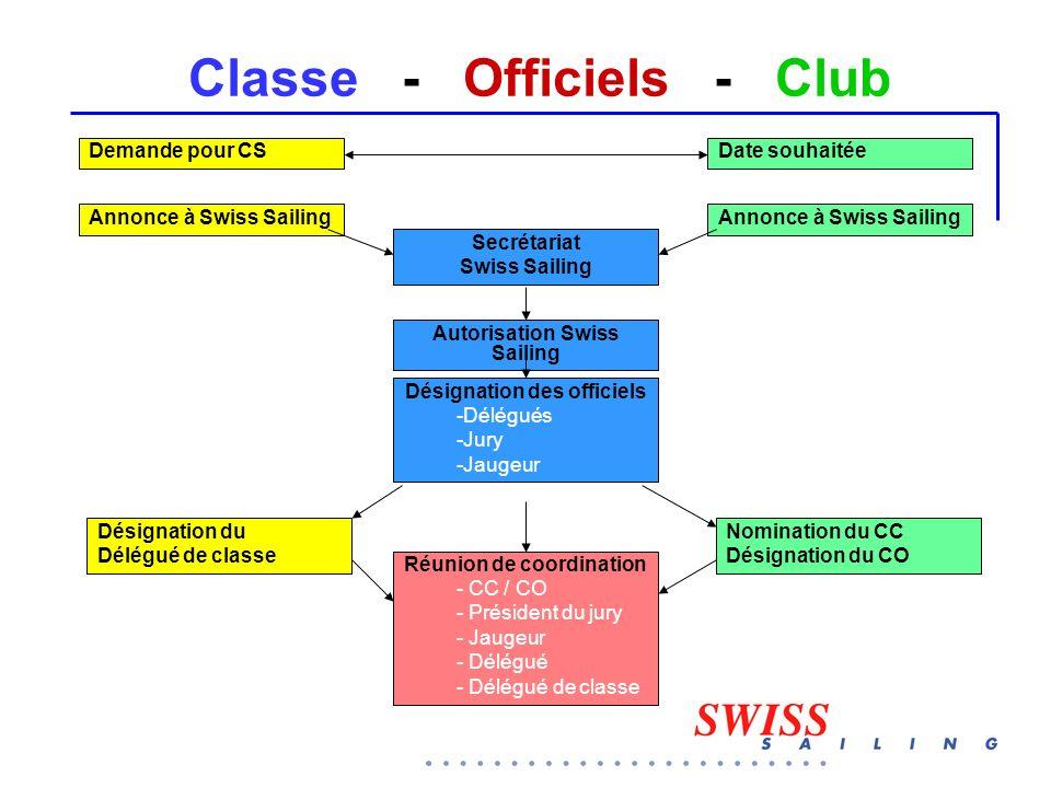 Classe - Officiels - Club Demande pour CSDate souhaitée Secrétariat Swiss Sailing Annonce à Swiss Sailing Autorisation Swiss Sailing Désignation des o