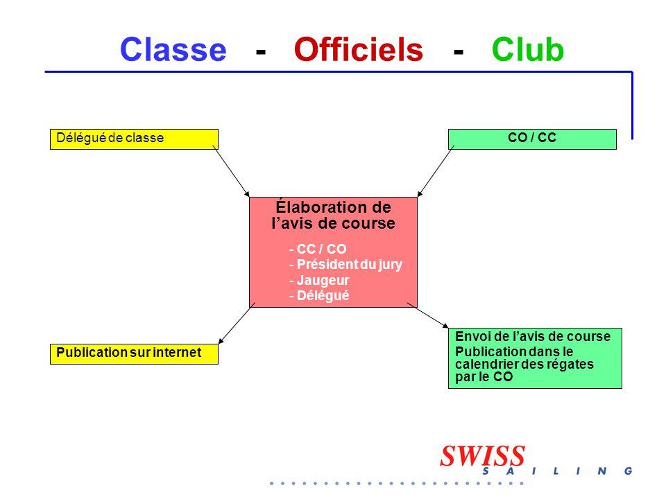 Classe - Officiels - Club CO / CCDélégué de classe Envoi de l'avis de course Publication dans le calendrier des régates par le CO Publication sur inte