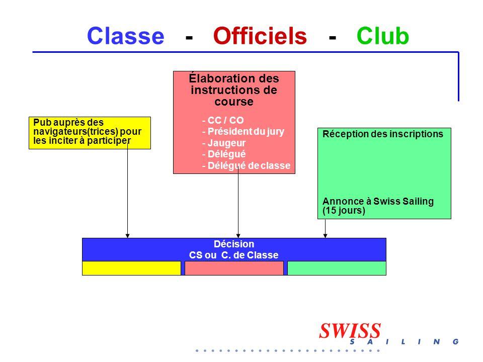 Classe - Officiels - Club Pub auprès des navigateurs(trices) pour les inciter à participer Réception des inscriptions Annonce à Swiss Sailing (15 jour