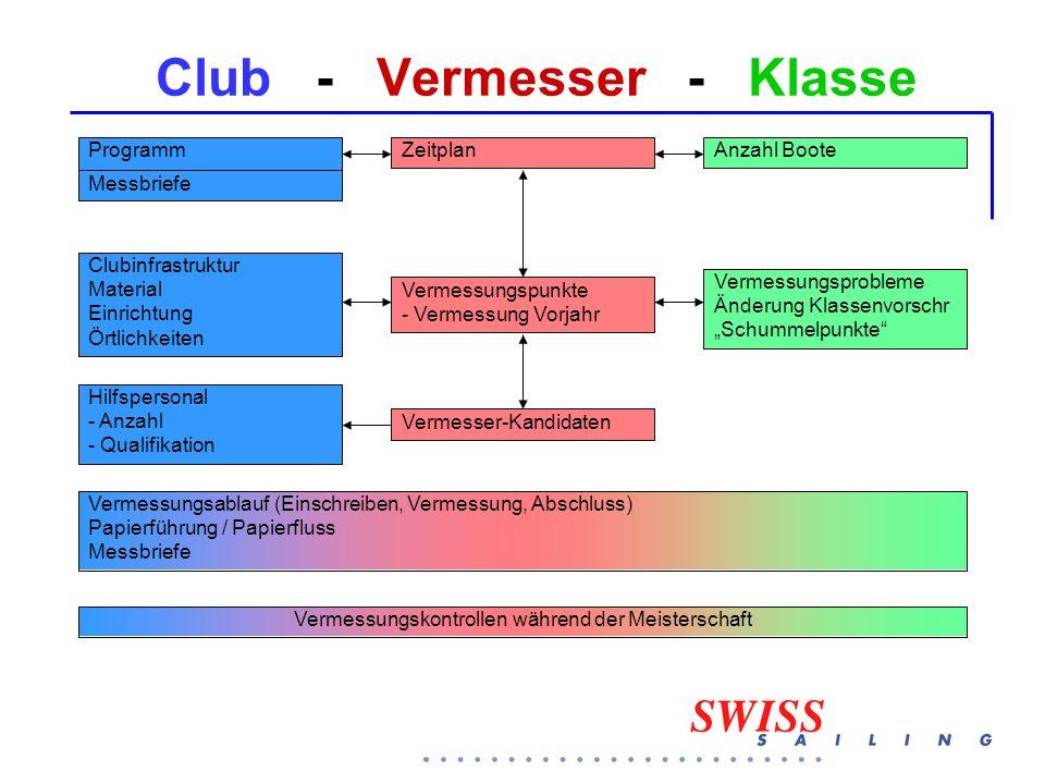 """Club - Vermesser - Klasse ProgrammZeitplanAnzahl Boote Vermessungspunkte - Vermessung Vorjahr Vermessungsprobleme Änderung Klassenvorschr """"Schummelpun"""