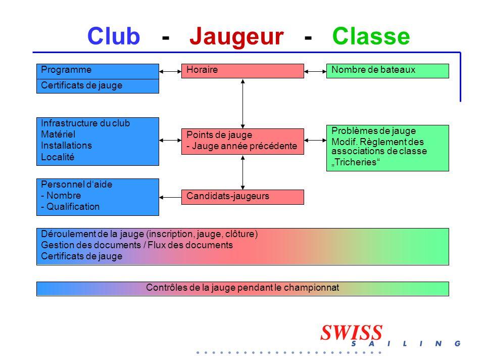 Club - Jaugeur - Classe ProgrammeHoraireNombre de bateaux Points de jauge - Jauge année précédente Problèmes de jauge Modif. Règlement des association