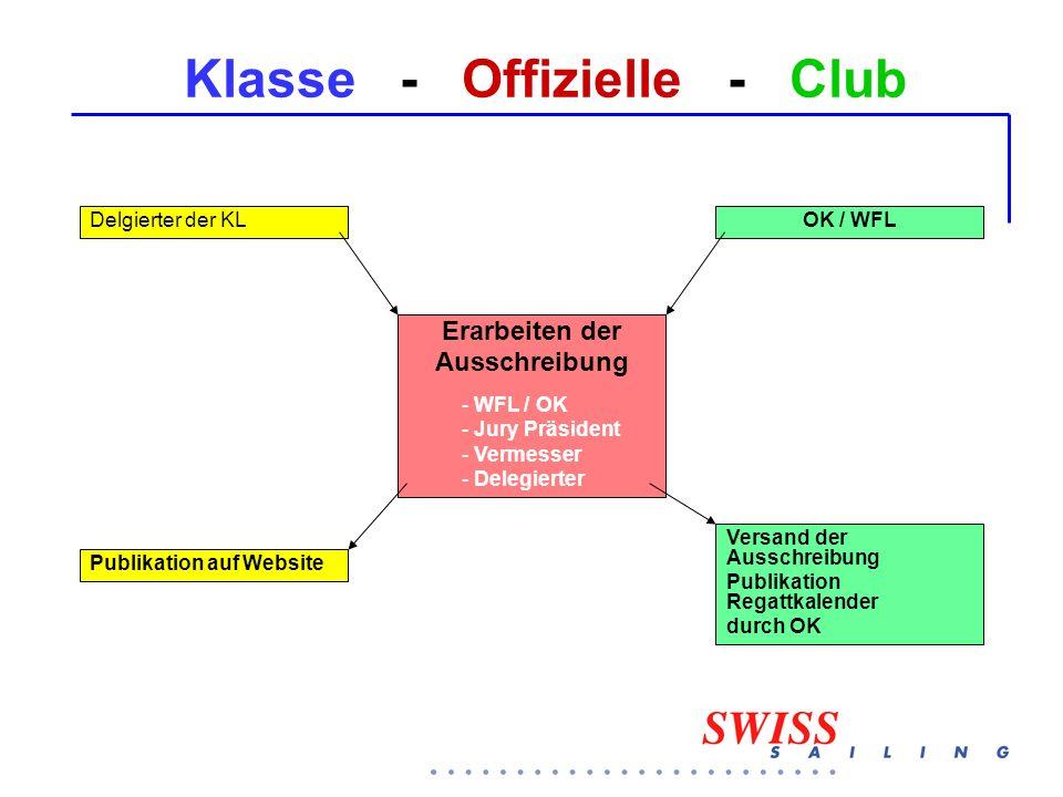 Klasse - Offizielle - Club OK / WFLDelgierter der KL Versand der Ausschreibung Publikation Regattkalender durch OK Publikation auf Website Erarbeiten