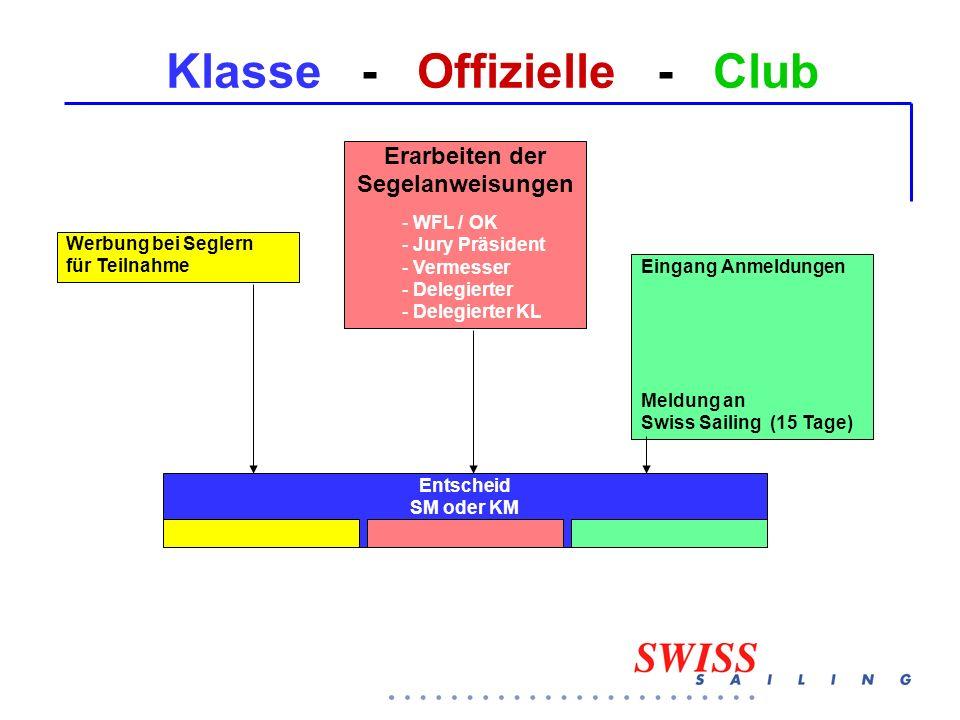 Klasse - Offizielle - Club Werbung bei Seglern für Teilnahme Eingang Anmeldungen Meldung an Swiss Sailing (15 Tage) Erarbeiten der Segelanweisungen - WFL / OK - Jury Präsident - Vermesser - Delegierter - Delegierter KL Entscheid SM oder KM
