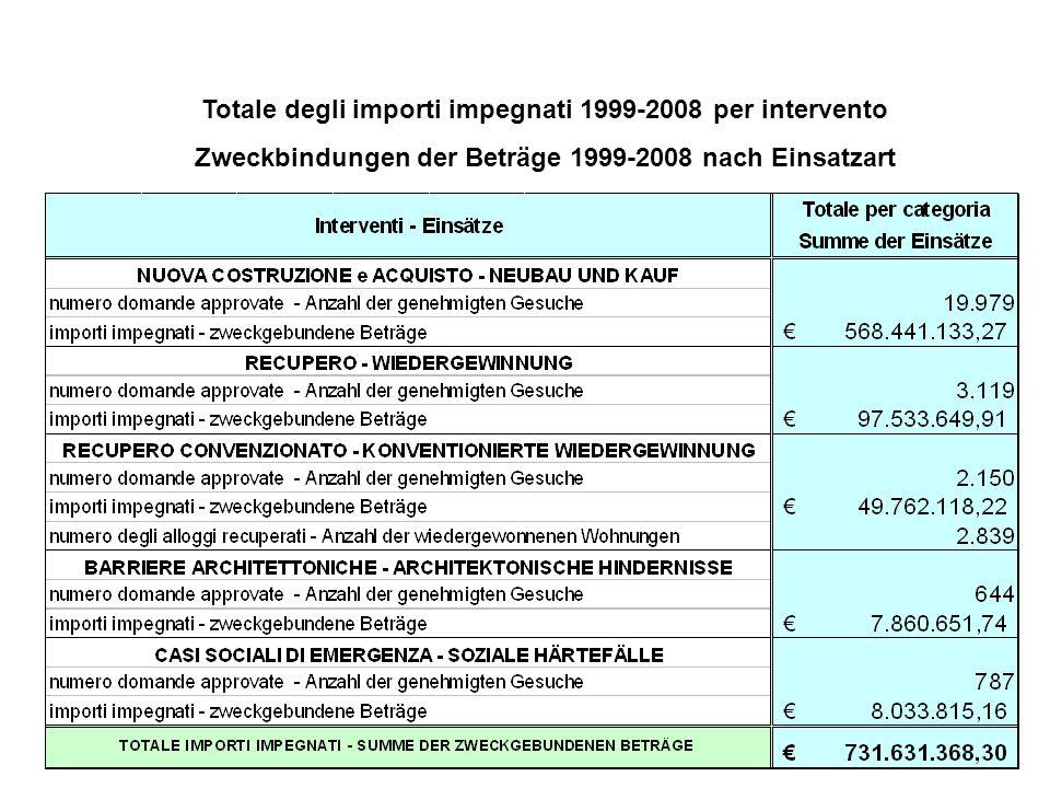 10 Totale degli importi impegnati 1999-2008 per intervento Zweckbindungen der Beträge 1999-2008 nach Einsatzart