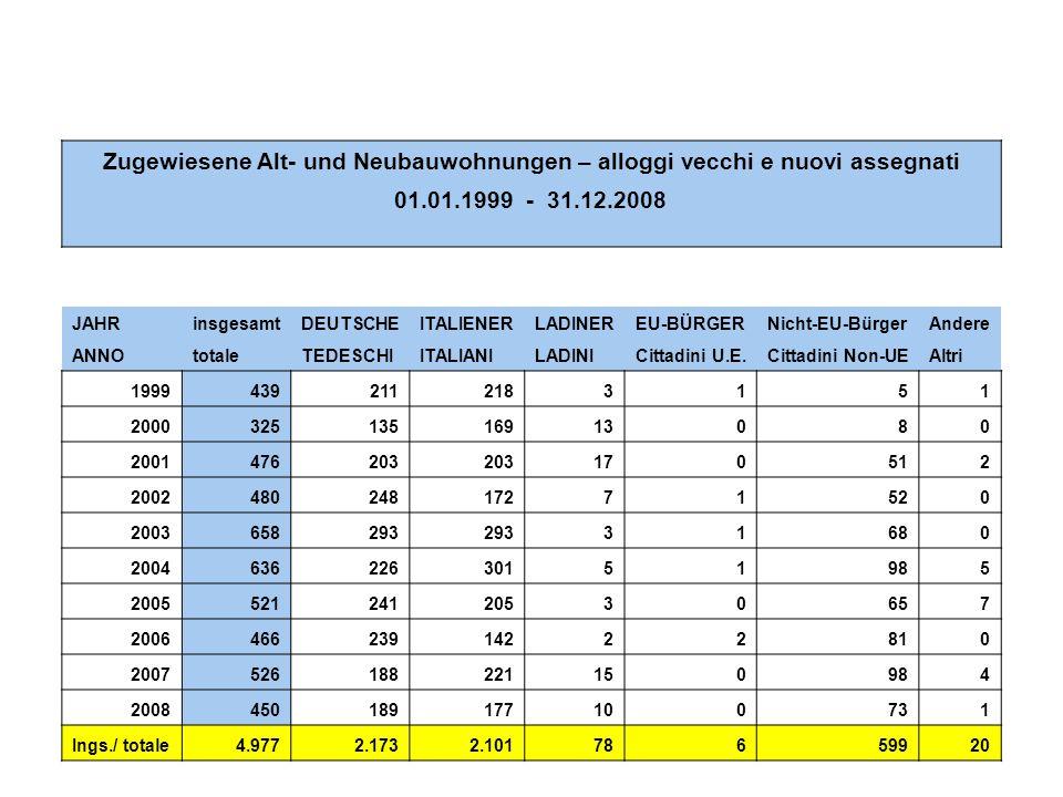 17 Zugewiesene Alt- und Neubauwohnungen – alloggi vecchi e nuovi assegnati 01.01.1999 - 31.12.2008 JAHRinsgesamtDEUTSCHEITALIENERLADINEREU-BÜRGERNicht