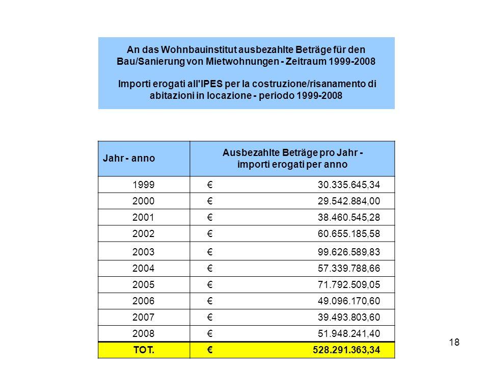 18 An das Wohnbauinstitut ausbezahlte Beträge für den Bau/Sanierung von Mietwohnungen - Zeitraum 1999-2008 Importi erogati all IPES per la costruzione/risanamento di abitazioni in locazione - periodo 1999-2008 Jahr - anno Ausbezahlte Beträge pro Jahr - importi erogati per anno 1999 € 30.335.645,34 2000 € 29.542.884,00 2001 € 38.460.545,28 2002 € 60.655.185,58 2003 € 99.626.589,83 2004 € 57.339.788,66 2005 € 71.792.509,05 2006 € 49.096.170,60 2007 € 39.493.803,60 2008 € 51.948.241,40 TOT.