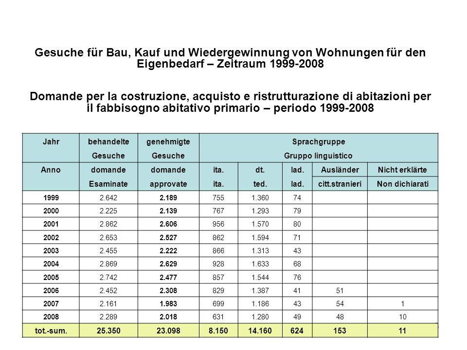 3 Gesuche für Bau, Kauf und Wiedergewinnung von Wohnungen für den Eigenbedarf – Zeitraum 1999-2008 Domande per la costruzione, acquisto e ristrutturaz