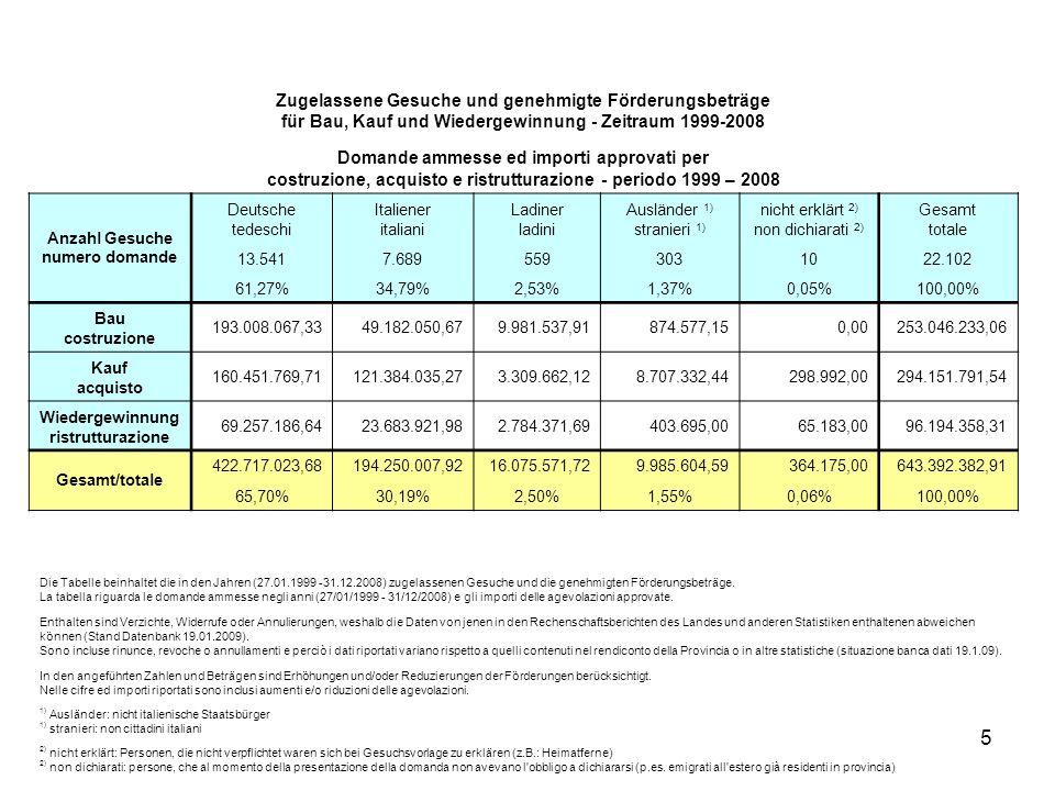 5 Zugelassene Gesuche und genehmigte Förderungsbeträge für Bau, Kauf und Wiedergewinnung - Zeitraum 1999-2008 Domande ammesse ed importi approvati per