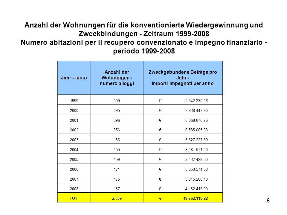 8 Anzahl der Wohnungen für die konventionierte Wiedergewinnung und Zweckbindungen - Zeitraum 1999-2008 Numero abitazioni per il recupero convenzionato e impegno finanziario - periodo 1999-2008 Jahr - anno Anzahl der Wohnungen - numero alloggi Zweckgebundene Beträge pro Jahr - importi impegnati per anno 1999559 € 5.342.230,16 2000495 € 8.838.447,60 2001396 € 6.868.876,76 2002356 € 6.585.065,88 2003186 € 3.627.227,69 2004155 € 3.181.571,00 2005159 € 3.437.422,00 2006171 € 3.853.574,00 2007175 € 3.845.288,13 2008187 € 4.182.415,00 TOT.2.839 € 49.762.118,22
