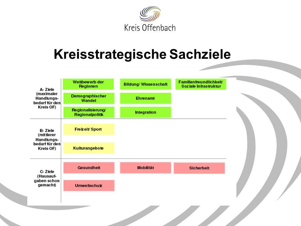 Integrationsziele im Kreiszielsystem Das Instrument der Zielsysteme für eine bessere Abbildung der Querschnittsaufgabe nutzen Interkulturelle Öffnung bezogen auf die Aufgaben und Inhalte herunterbrechen Interkulturelle Kompetenz entsprechend den Anforderungen der einzelnen Bereiche entwickeln und fördern Erstellung eines Gesamtbildes der Integrationsanforderungen in der Verwaltung