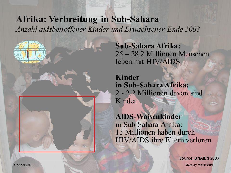 aidsfocus.ch Memory Work 2004 Sub-Sahara Afrika: 25 – 28.2 Millionen Menschen leben mit HIV/AIDS Kinder in Sub-Sahara Afrika: 2 - 2.2 Millionen davon sind Kinder AIDS-Waisenkinder in Sub-Sahara Afrika: 13 Millionen haben durch HIV/AIDS ihre Eltern verloren Source: UNAIDS 2003 Afrika: Verbreitung in Sub-Sahara Anzahl aidsbetroffener Kinder und Erwachsener Ende 2003