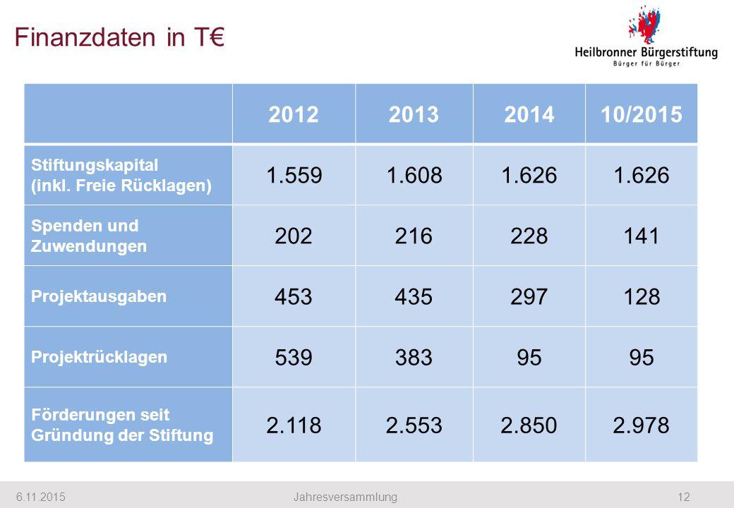 Finanzdaten in T€ 6.11.201512Jahresversammlung 20122013201410/2015 Stiftungskapital (inkl. Freie Rücklagen) 1.5591.6081.626 Spenden und Zuwendungen 20