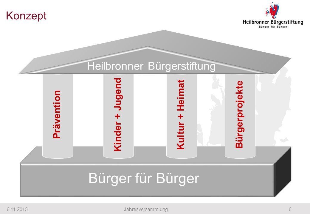 Konzept 6.11.20156Jahresversammlung Bürger für Bürger Prävention Kinder + Jugend Kultur + Heimat Bürgerprojekte Heilbronner Bürgerstiftung