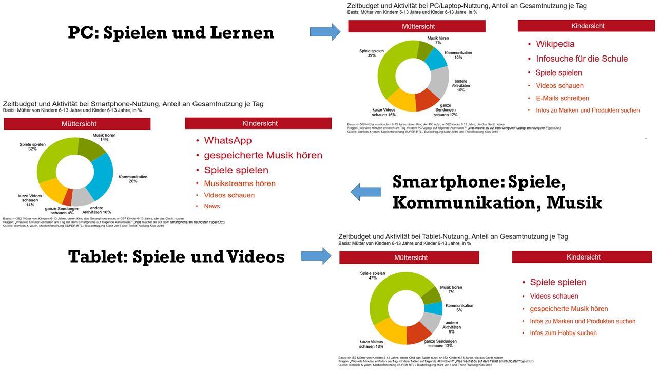 Informationssuche findet zunehmend auch über YouTube statt; Bewegtbildnutzung steigt an KidsVA (2015).