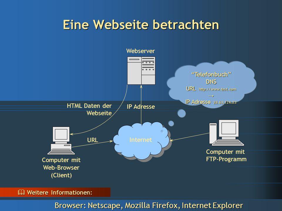 Eine Webseite betrachten  Weitere Informationen: Browser: Netscape, Mozilla Firefox, Internet Explorer Computer mit Web-Browser (Client) URL Internet Webserver IP Adresse HTML Daten der Webseite Computer mit FTP-Programm Telefonbuch DNS URL http://www.test.com → IP Adresse 28.63.124.23