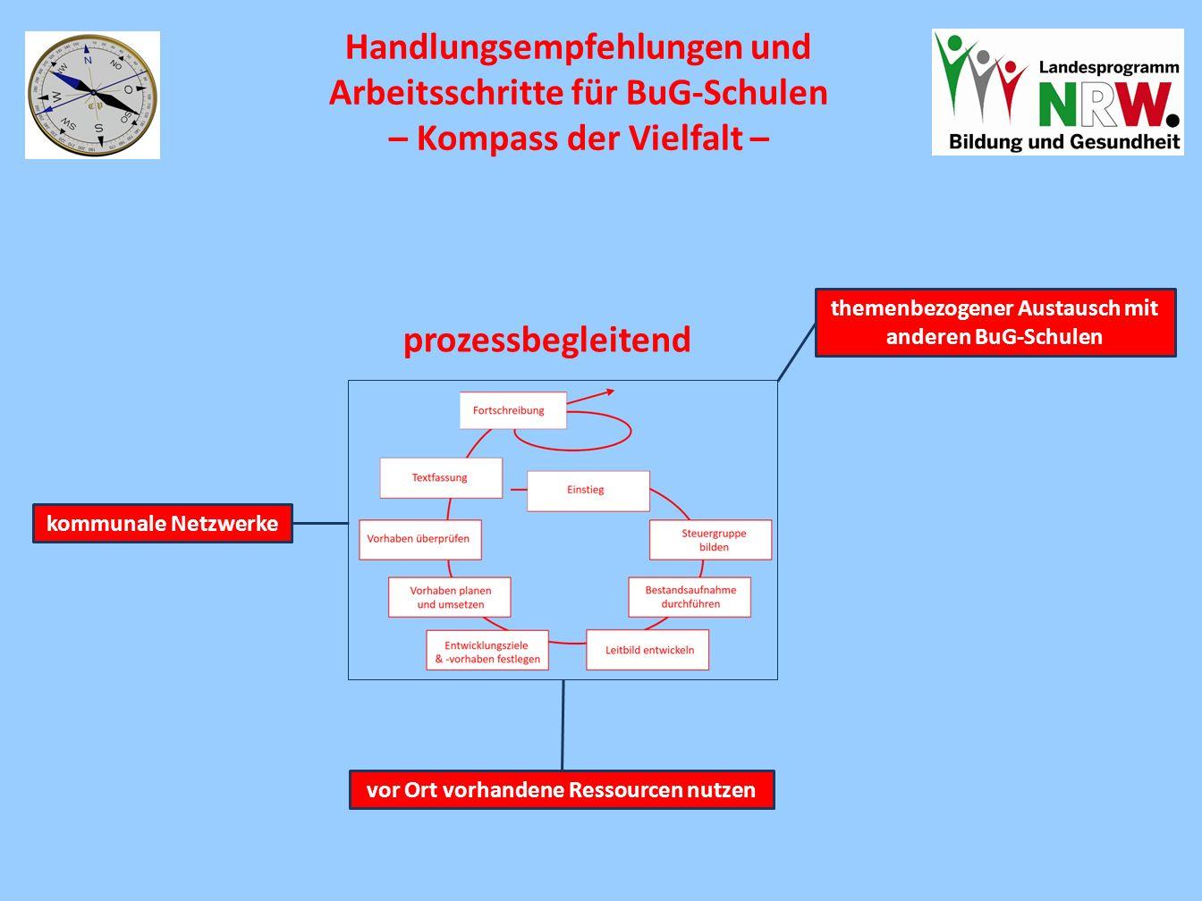 Handlungsempfehlungen und Arbeitsschritte für BuG-Schulen – Kompass der Vielfalt – prozessbegleitend themenbezogener Austausch mit anderen BuG-Schulen vor Ort vorhandene Ressourcen nutzen kommunale Netzwerke