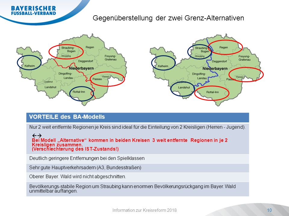 Information zur Kreisreform 201810 VORTEILE des BA-Modells Nur 2 weit entfernte Regionen je Kreis sind ideal für die Einteilung von 2 Kreisligen (Herren - Jugend).