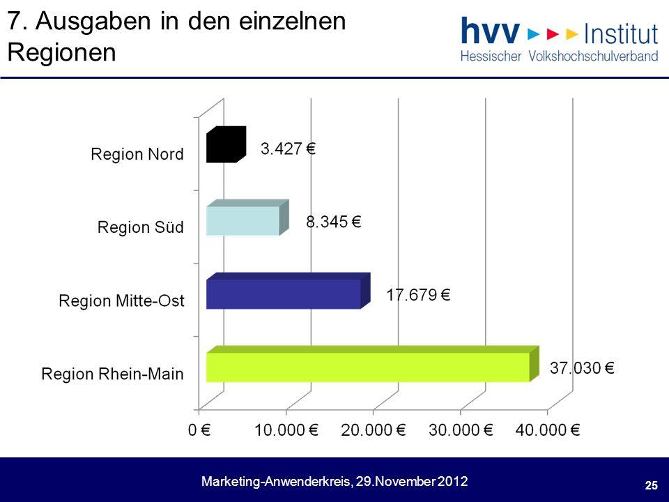 Marketing-Anwenderkreis, 29.November 2012 7. Ausgaben in den einzelnen Regionen 25