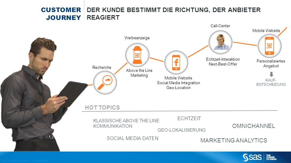 Copyright © SAS Institute Inc. All rights reserved. Recherche Above the Line Marketing Call-Center Mobile Website CUSTOMER JOURNEY DER KUNDE BESTIMMT